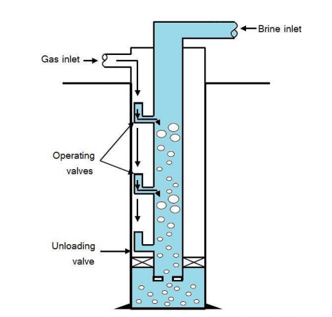 Wonderful Design Of Injection Well String For Dissolution Acceleration In CO2 Storage
